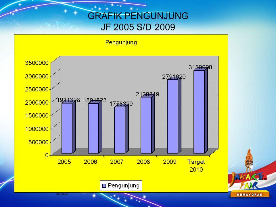 GRAFIK PENGUNJUNG JF 2005 S/D 2009