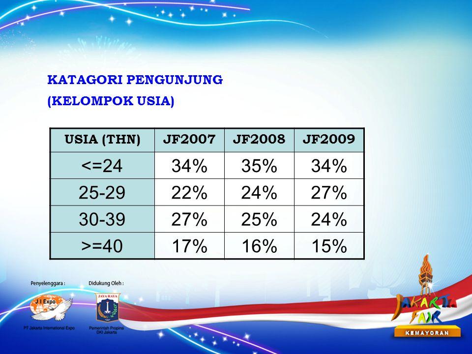 USIA (THN)JF2007JF2008JF2009 <=2434%35%34% 25-2922%24%27% 30-3927%25%24% >=4017%16%15% KATAGORI PENGUNJUNG (KELOMPOK USIA)