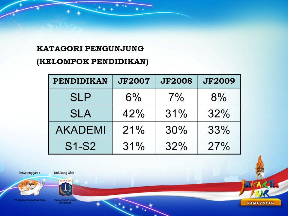 PENDIDIKANJF2007JF2008JF2009 SLP6%7%8% SLA42%31%32% AKADEMI21%30%33% S1-S231%32%27% KATAGORI PENGUNJUNG (KELOMPOK PENDIDIKAN)
