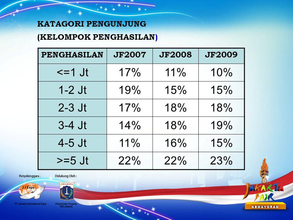 PENGHASILANJF2007JF2008JF2009 <=1 Jt17%11%10% 1-2 Jt19%15% 2-3 Jt17%18% 3-4 Jt14%18%19% 4-5 Jt11%16%15% >=5 Jt22% 23% KATAGORI PENGUNJUNG (KELOMPOK PENGHASILAN)