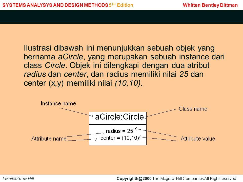 Ilustrasi dibawah ini menunjukkan sebuah objek yang bernama aCircle, yang merupakan sebuah instance dari class Circle.