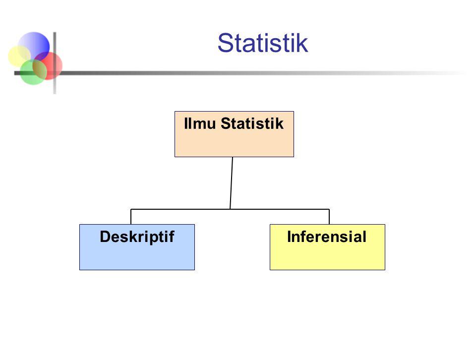 Ilmu pengetahuan dari data Seni terpelajar dari data Involving collection, classifiying, meringkas, mengorganisir, meneliti dan menginterpretasikan data Definisi Statistik