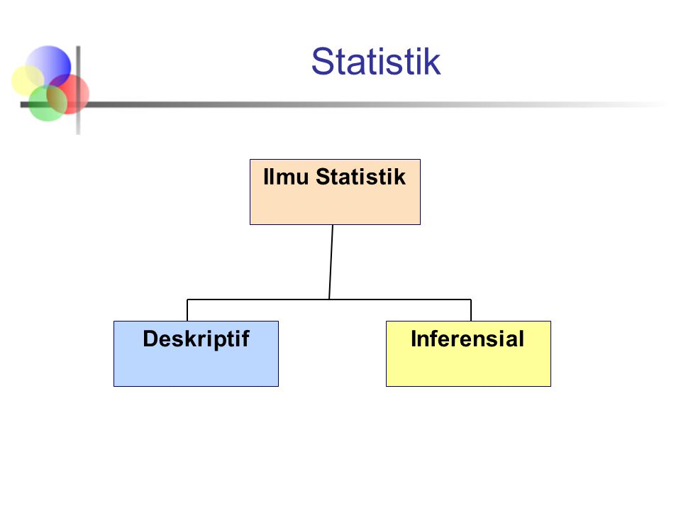 Statistik Inferensial Ilmu Statistik Deskriptif