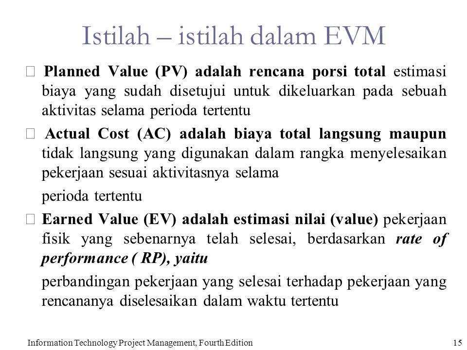 Istilah – istilah dalam EVM  Planned Value (PV) adalah rencana porsi total estimasi biaya yang sudah disetujui untuk dikeluarkan pada sebuah aktivita