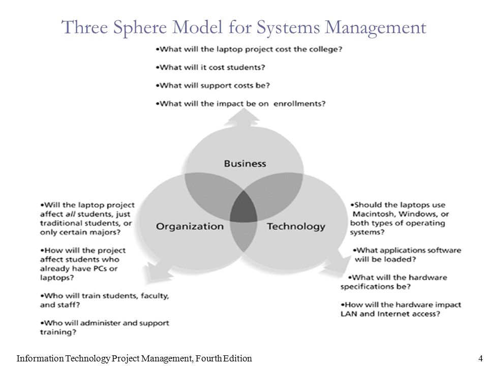 Information Technology Project Management, Fourth Edition4 Three Sphere Model for Systems Management