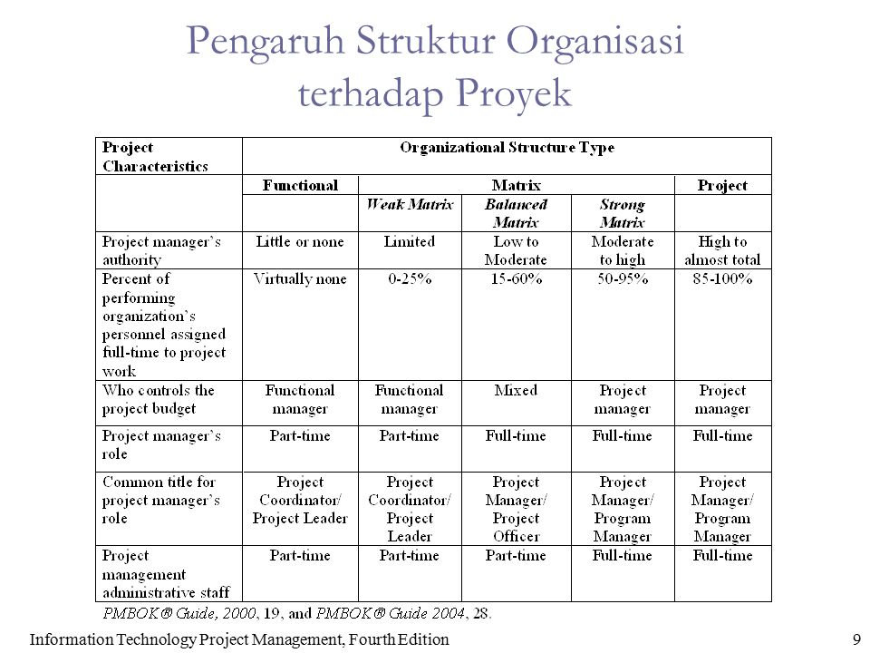 Information Technology Project Management, Fourth Edition9 Pengaruh Struktur Organisasi terhadap Proyek