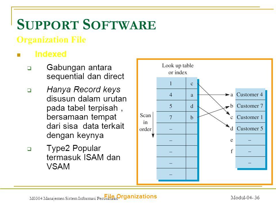 M0304 Manajemen Sistem Informasi Perusahaan Modul-04- 36 S UPPORT S OFTWARE Indexed  Gabungan antara sequential dan direct  Hanya Record keys disusun dalam urutan pada tabel terpisah, bersamaan tempat dari sisa data terkait dengan keynya  Type2 Popular termasuk ISAM dan VSAM Organization File File Organizations