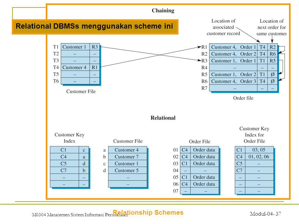 M0304 Manajemen Sistem Informasi Perusahaan Modul-04- 37 Relationship Schemes Relational DBMSs menggunakan scheme ini