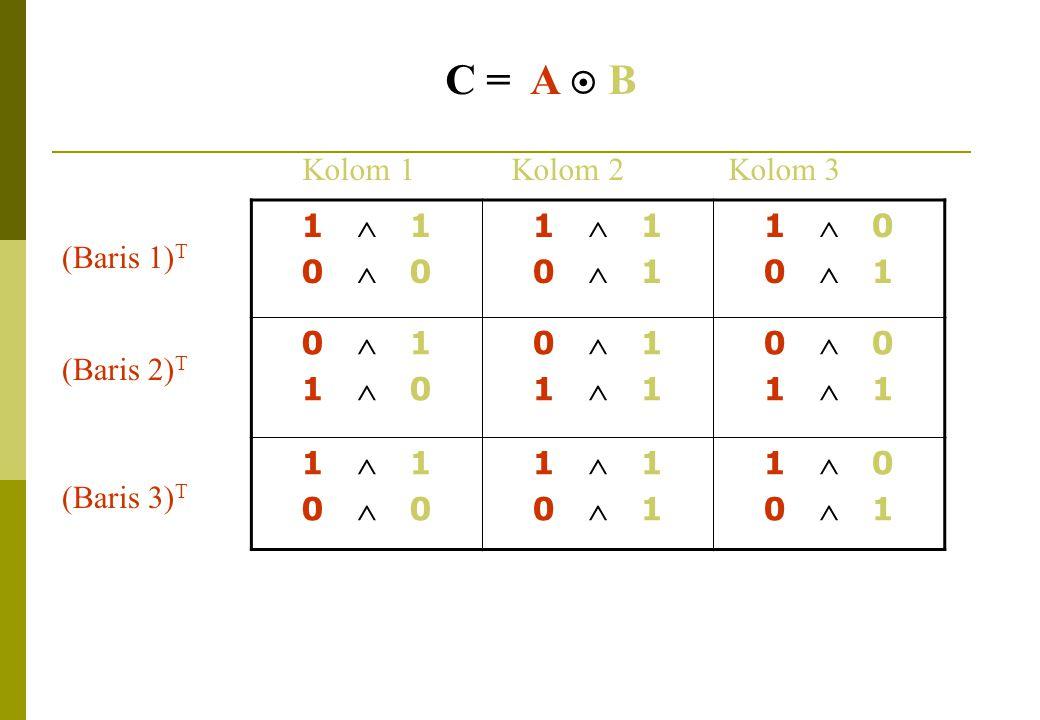 C = A  B 1  1 0  0 1  1 0  1 1  0 0  1 1  0 0  1 1  1 0  0 1  1 0  0 1  1 0  1 1  0 0  1 (Baris 1) T (Baris 2) T (Baris 3) T Kolom 1 Kolom 2 Kolom 3
