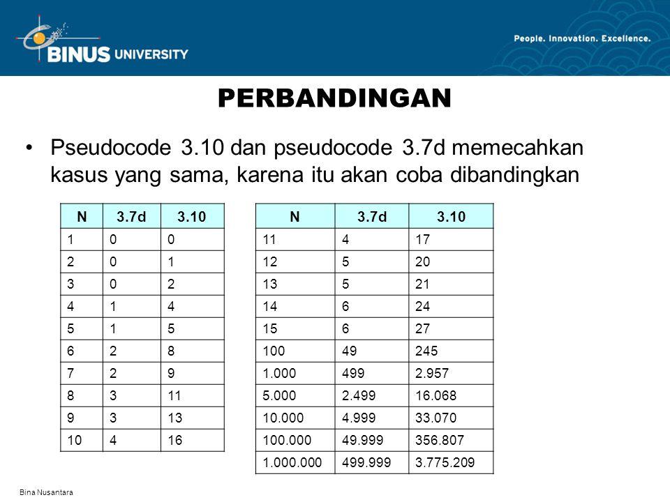 Bina Nusantara PERBANDINGAN Pseudocode 3.10 dan pseudocode 3.7d memecahkan kasus yang sama, karena itu akan coba dibandingkan N3.7d3.10N3.7d3.10 10011417 20112520 30213521 41414624 51515627 62810049245 7291.0004992.957 83115.0002.49916.068 931310.0004.99933.070 10416100.00049.999356.807 1.000.000499.9993.775.209