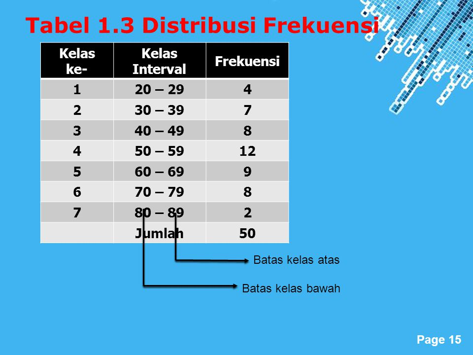 Powerpoint Templates Page 15 Tabel 1.3 Distribusi Frekuensi Kelas ke- Kelas Interval Frekuensi 120 – 294 230 – 397 340 – 498 450 – 5912 560 – 699 670 – 798 780 – 892 Jumlah50 Batas kelas atas Batas kelas bawah