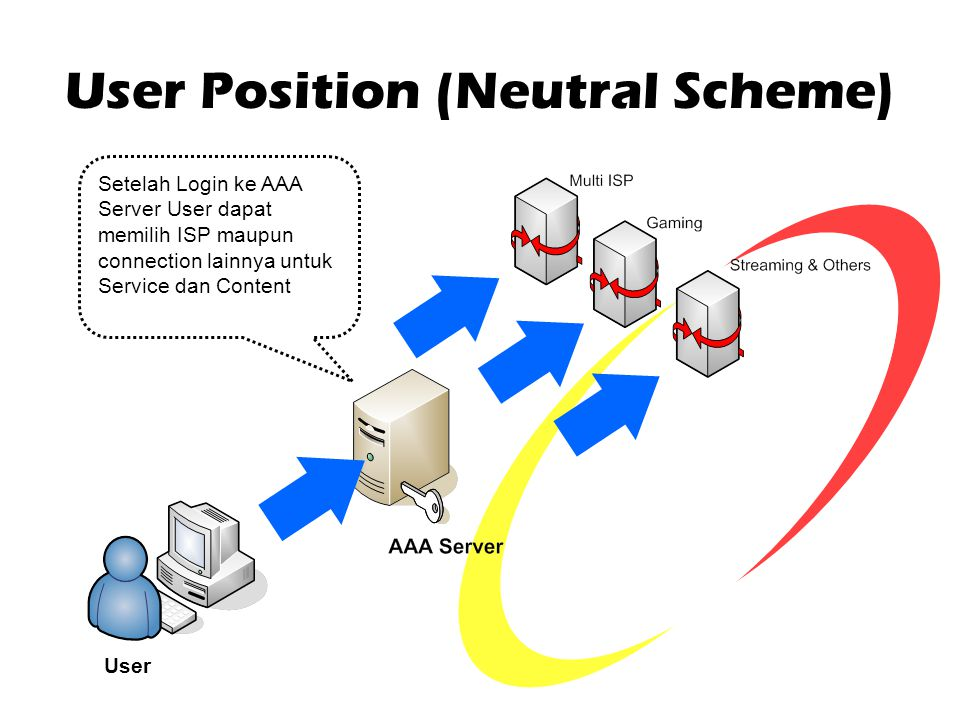 User Position (Neutral Scheme) User Setelah Login ke AAA Server User dapat memilih ISP maupun connection lainnya untuk Service dan Content