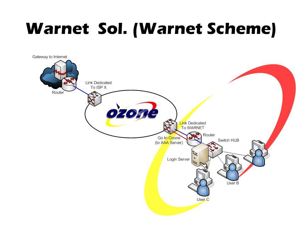 Warnet Sol. (Warnet Scheme)
