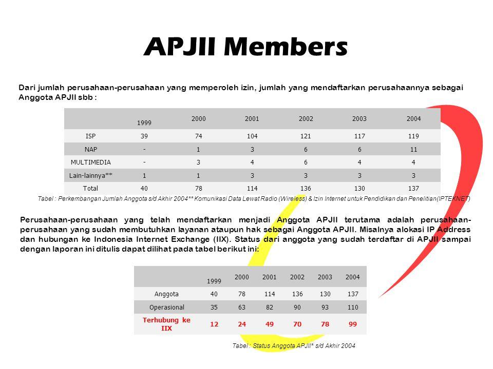 APJII Members Dari jumlah perusahaan-perusahaan yang memperoleh izin, jumlah yang mendaftarkan perusahaannya sebagai Anggota APJII sbb : 1999 20002001