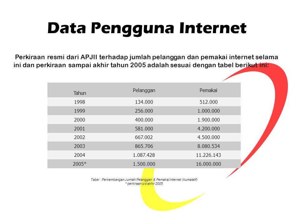 Data Pengguna Internet Perkiraan resmi dari APJII terhadap jumlah pelanggan dan pemakai internet selama ini dan perkiraan sampai akhir tahun 2005 adal