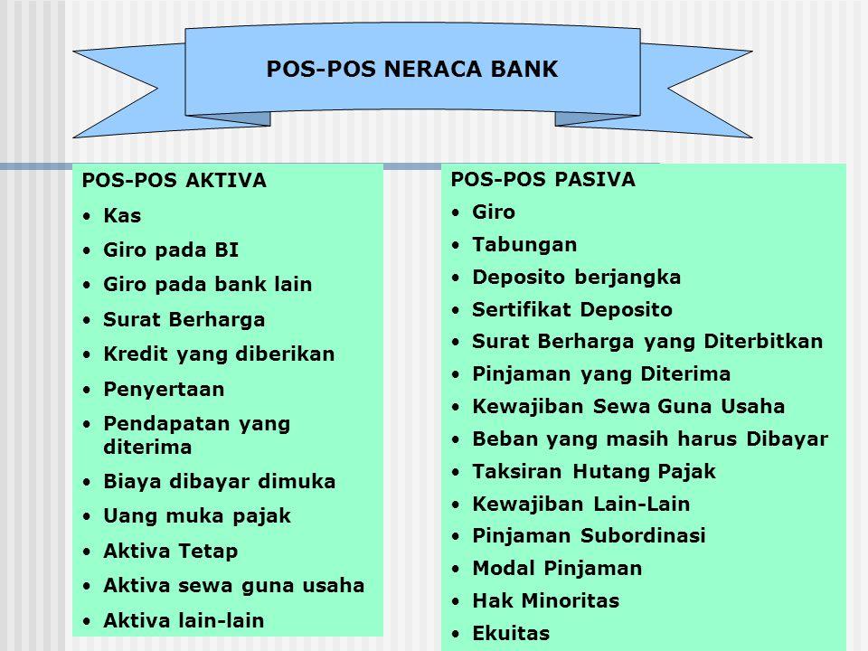 POS-POS AKTIVA Kas Giro pada BI Giro pada bank lain Surat Berharga Kredit yang diberikan Penyertaan Pendapatan yang diterima Biaya dibayar dimuka Uang