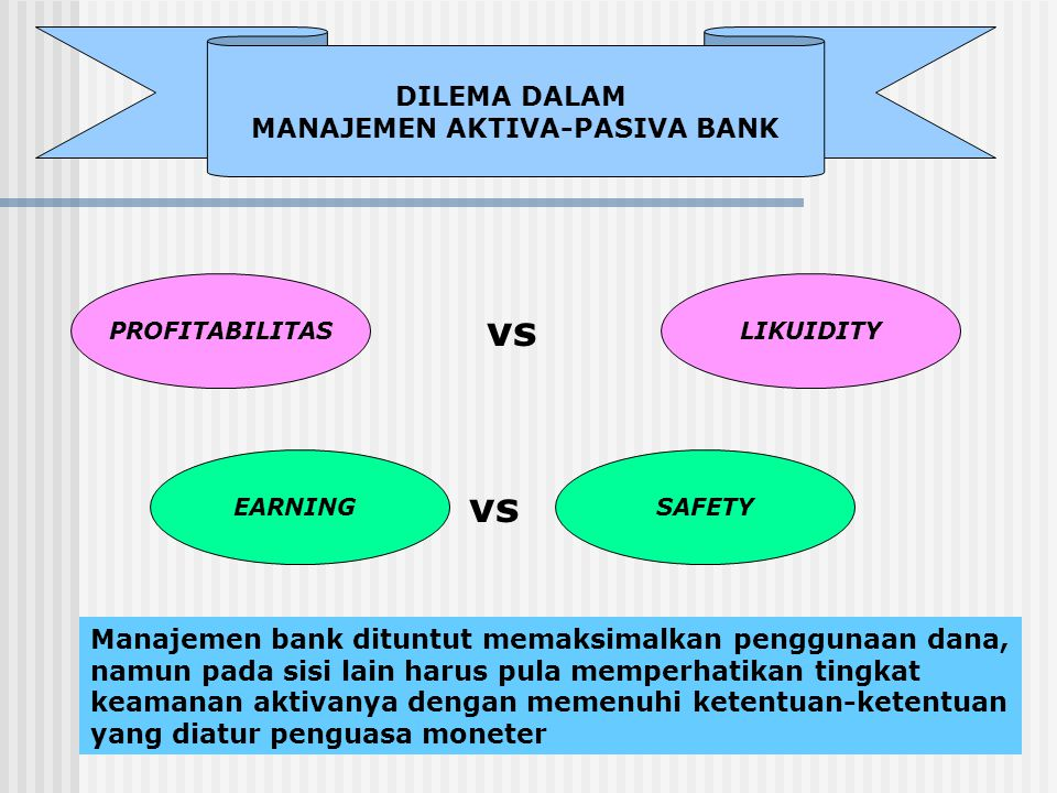 DILEMA DALAM MANAJEMEN AKTIVA-PASIVA BANK PROFITABILITAS SAFETYEARNING LIKUIDITY vs Manajemen bank dituntut memaksimalkan penggunaan dana, namun pada