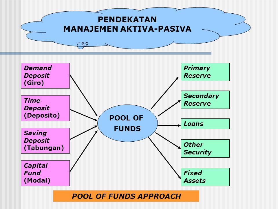 PENDEKATAN MANAJEMEN AKTIVA-PASIVA Demand Deposit (Giro) Capital Fund (Modal) Saving Deposit (Tabungan) Time Deposit (Deposito) POOL OF FUNDS Fixed As