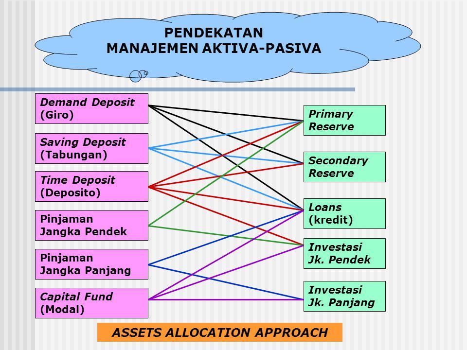 PENDEKATAN MANAJEMEN AKTIVA-PASIVA Demand Deposit (Giro) Capital Fund (Modal) Saving Deposit (Tabungan) Time Deposit (Deposito) Investasi Jk. Panjang
