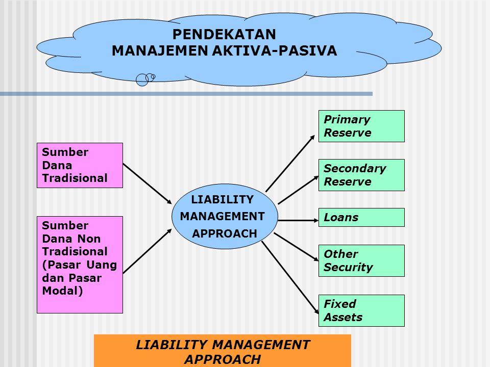 PENDEKATAN MANAJEMEN AKTIVA-PASIVA Sumber Dana Tradisional Sumber Dana Non Tradisional (Pasar Uang dan Pasar Modal) LIABILITY MANAGEMENT APPROACH Fixe
