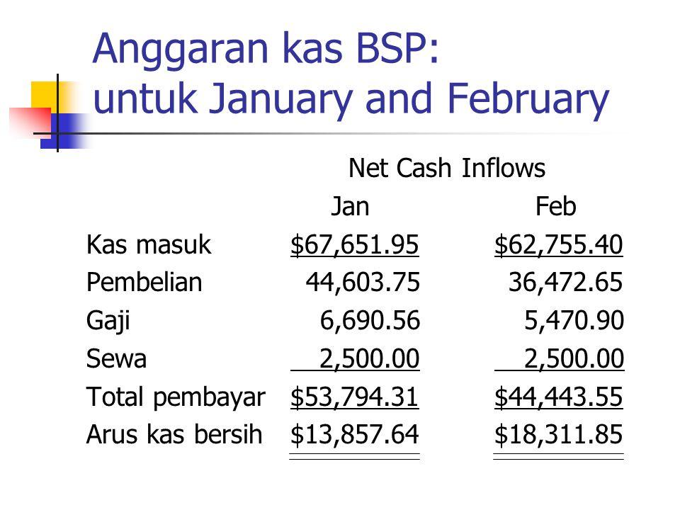Anggaran kas BSP: untuk January and February Net Cash Inflows Jan Feb Kas masuk$67,651.95$62,755.40 Pembelian 44,603.75 36,472.65 Gaji 6,690.56 5,470.