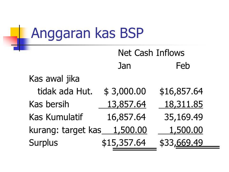 Anggaran kas BSP Net Cash Inflows Jan Feb Kas awal jika tidak ada Hut.$ 3,000.00$16,857.64 Kas bersih 13,857.64 18,311.85 Kas Kumulatif 16,857.64 35,1