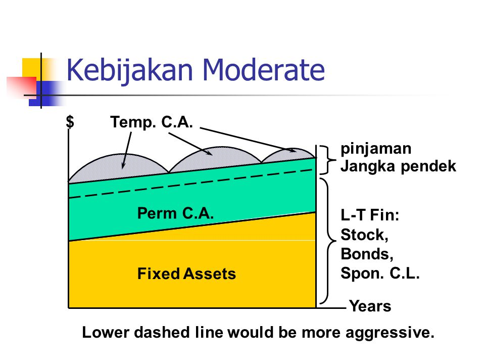 Kebijakan Moderate Years Lower dashed line would be more aggressive. $ Perm C.A. Fixed Assets Temp. C.A. pinjaman Jangka pendek L-T Fin: Stock, Bonds,