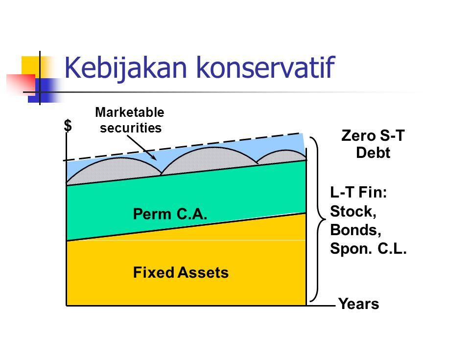 Kebijakan konservatif $ Years Perm C.A. Fixed Assets Marketable securities Zero S-T Debt L-T Fin: Stock, Bonds, Spon. C.L.