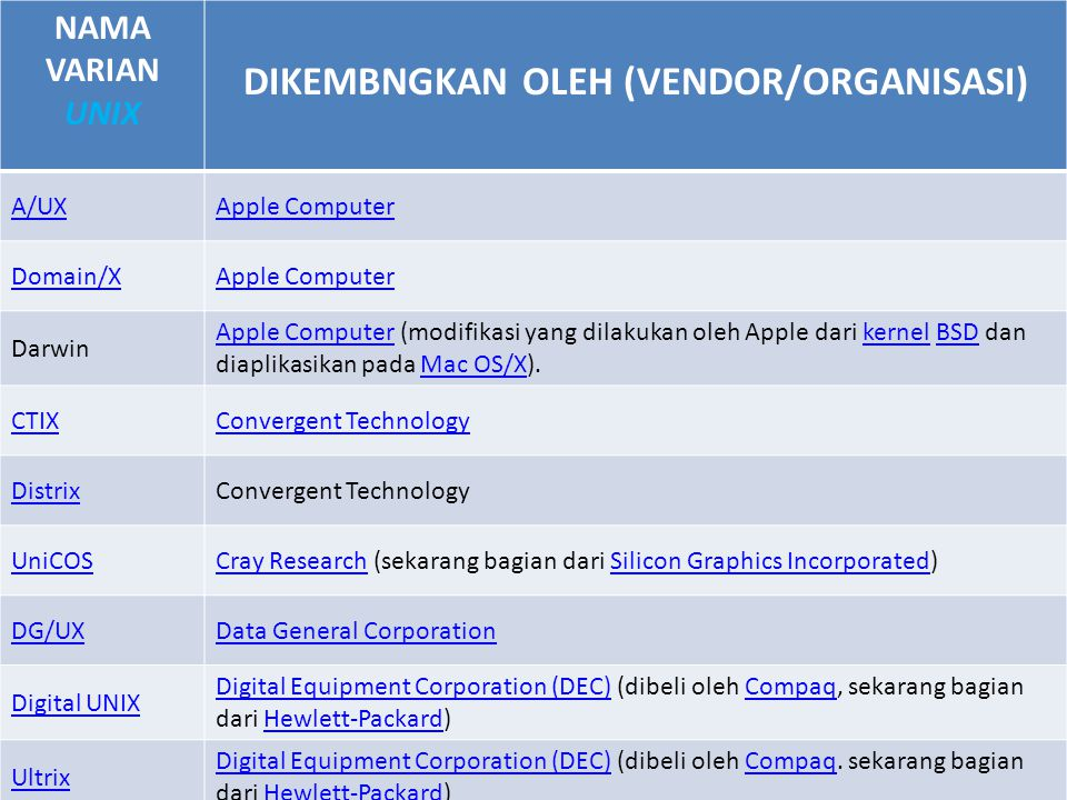 NAMA VARIAN UNIX DIKEMBNGKAN OLEH (VENDOR/ORGANISASI) A/UXApple Computer Domain/XApple Computer Darwin Apple ComputerApple Computer (modifikasi yang dilakukan oleh Apple dari kernel BSD dan diaplikasikan pada Mac OS/X).kernelBSDMac OS/X CTIXConvergent Technology DistrixConvergent Technology UniCOSCray ResearchCray Research (sekarang bagian dari Silicon Graphics Incorporated)Silicon Graphics Incorporated DG/UXData General Corporation Digital UNIX Digital Equipment Corporation (DEC)Digital Equipment Corporation (DEC) (dibeli oleh Compaq, sekarang bagian dari Hewlett-Packard)CompaqHewlett-Packard Ultrix Digital Equipment Corporation (DEC)Digital Equipment Corporation (DEC) (dibeli oleh Compaq.