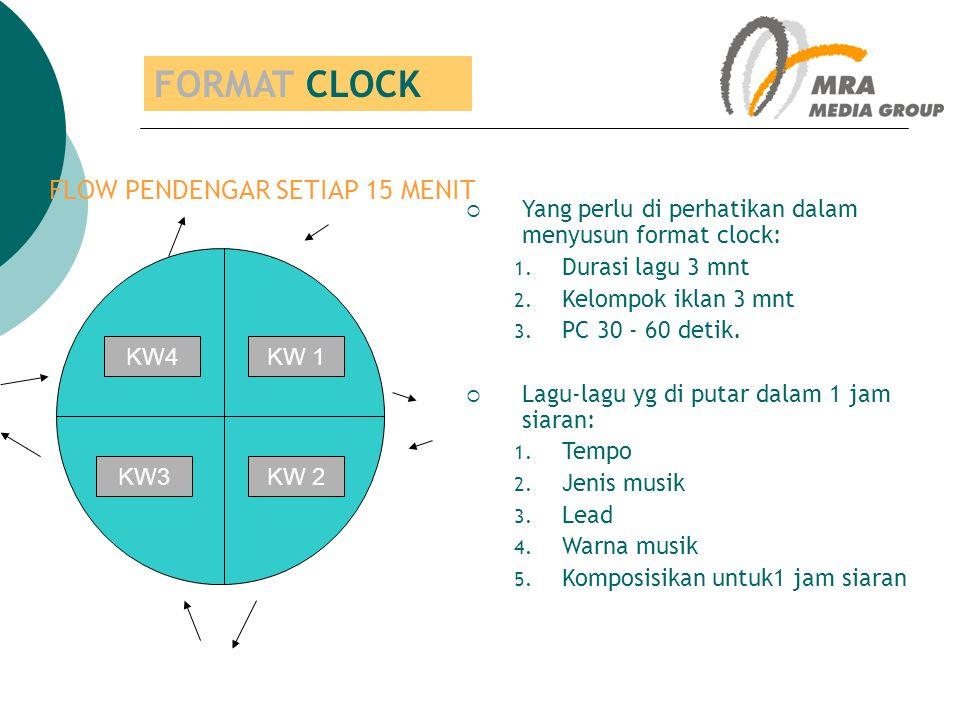  FLOW PENDENGAR SETIAP 15 MENIT  Yang perlu di perhatikan dalam menyusun format clock: 1. Durasi lagu 3 mnt 2. Kelompok iklan 3 mnt 3. PC 30 - 60 de