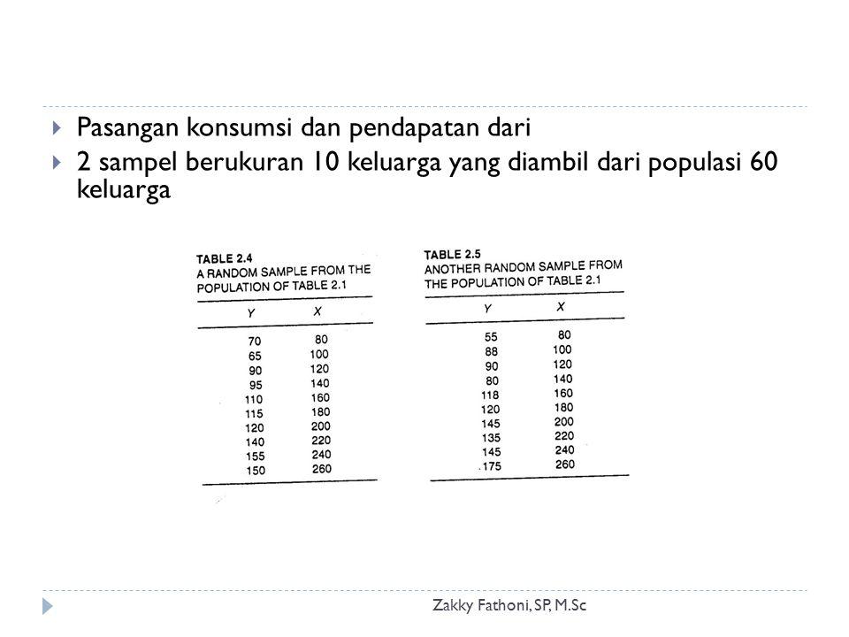 Zakky Fathoni, SP, M.Sc  Pasangan konsumsi dan pendapatan dari  2 sampel berukuran 10 keluarga yang diambil dari populasi 60 keluarga