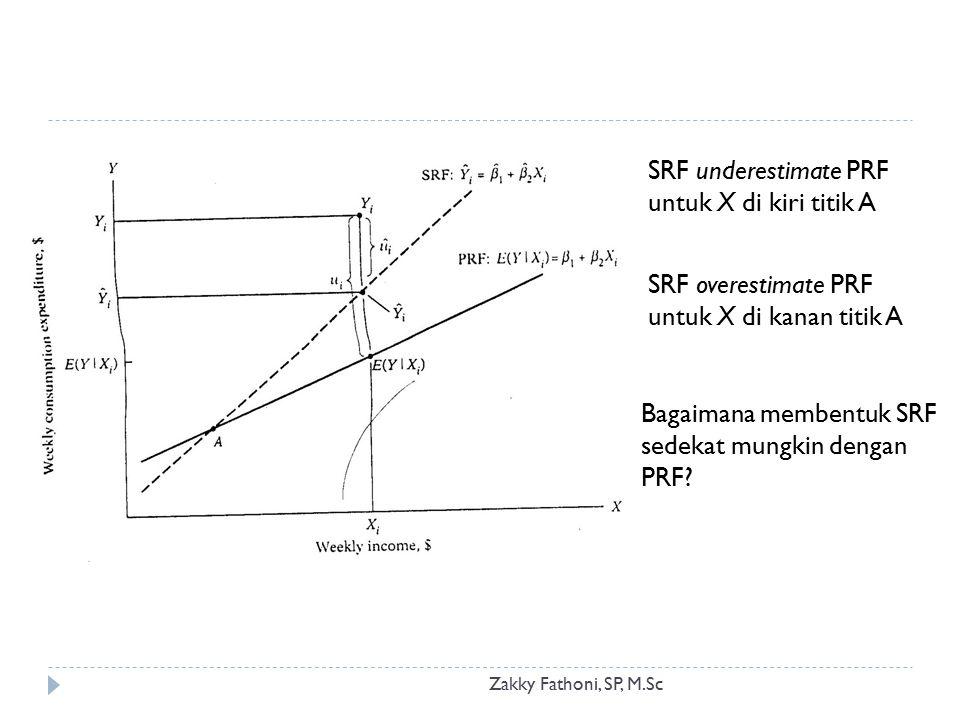Zakky Fathoni, SP, M.Sc SRF underestimate PRF untuk X di kiri titik A SRF overestimate PRF untuk X di kanan titik A Bagaimana membentuk SRF sedekat mu