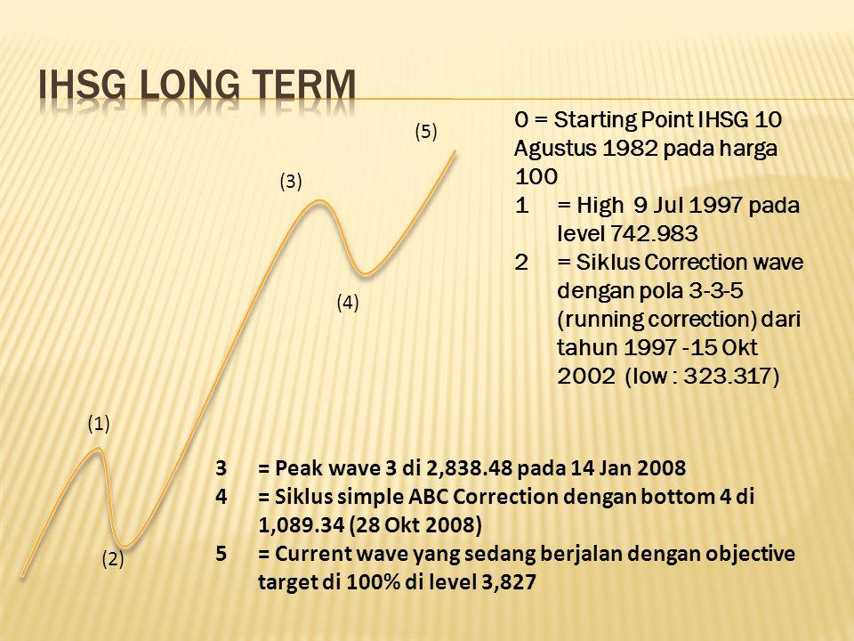 0 = Starting Point IHSG 10 Agustus 1982 pada harga 100 1= High 9 Jul 1997 pada level 742.983 2= Siklus Correction wave dengan pola 3-3-5 (running correction) dari tahun 1997 -15 Okt 2002 (low : 323.317) 3= Peak wave 3 di 2,838.48 pada 14 Jan 2008 4= Siklus simple ABC Correction dengan bottom 4 di 1,089.34 (28 Okt 2008) 5= Current wave yang sedang berjalan dengan objective target di 100% di level 3,827 (1) (2) (3) (4) (5)
