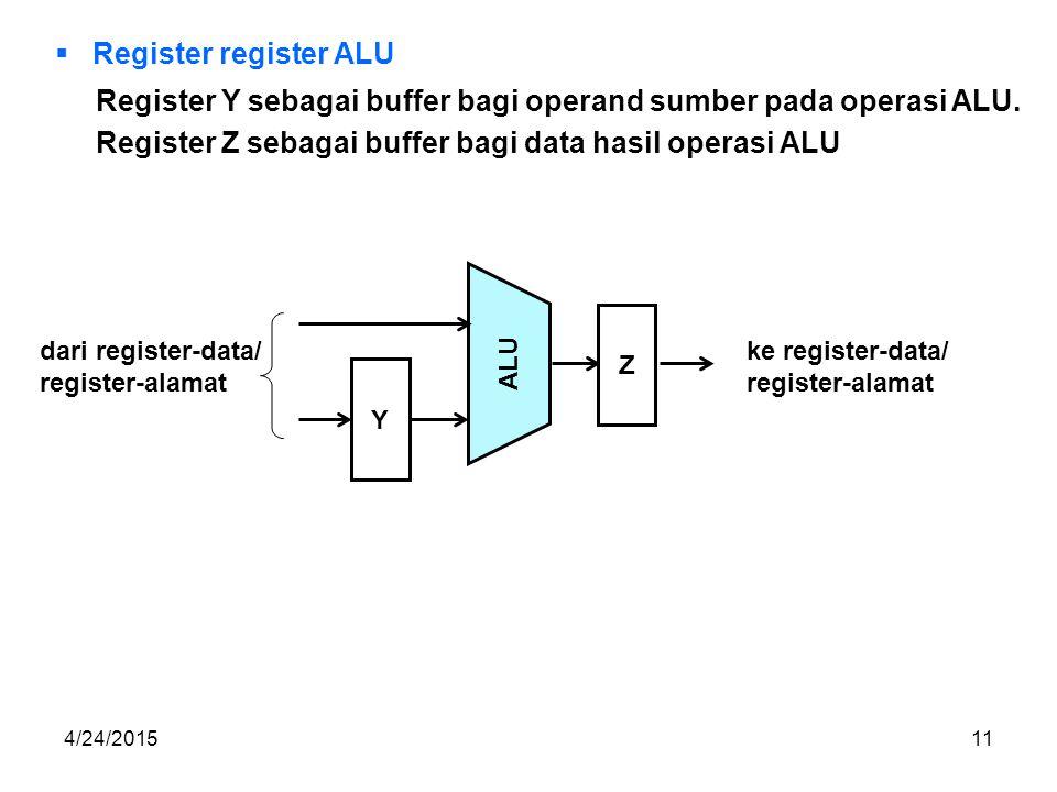 4/24/201511  Register register ALU Register Y sebagai buffer bagi operand sumber pada operasi ALU.