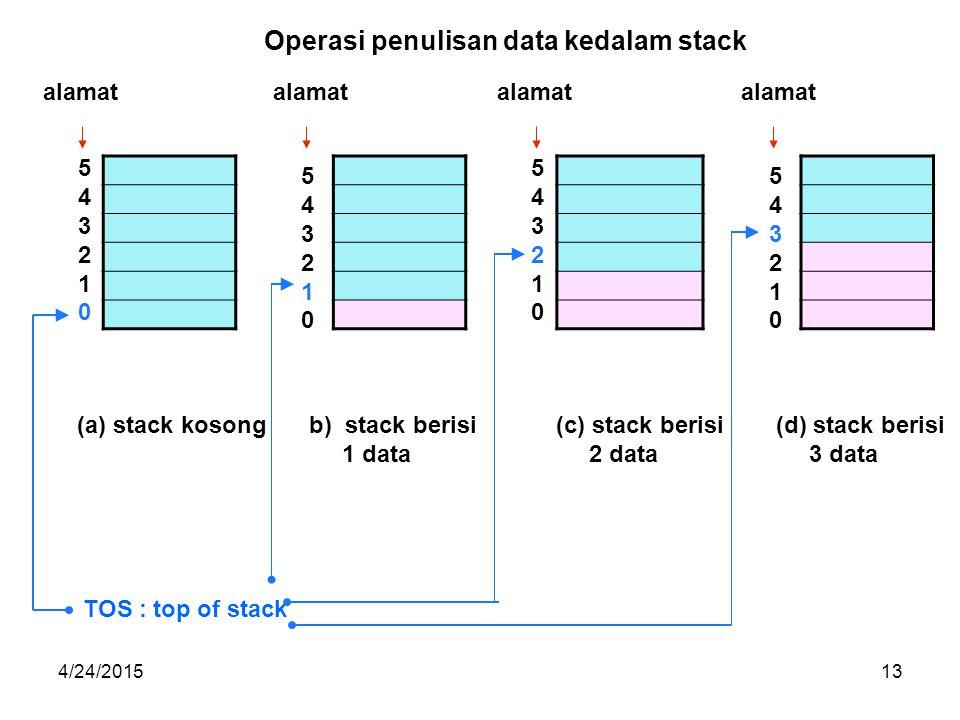 4/24/201513 (a) stack kosongb)stack berisi 1 data (c) stack berisi 2 data (d) stack berisi 3 data TOS : top of stack alamat Operasi penulisan data kedalam stack 543210543210 543210543210 543210543210 543210543210