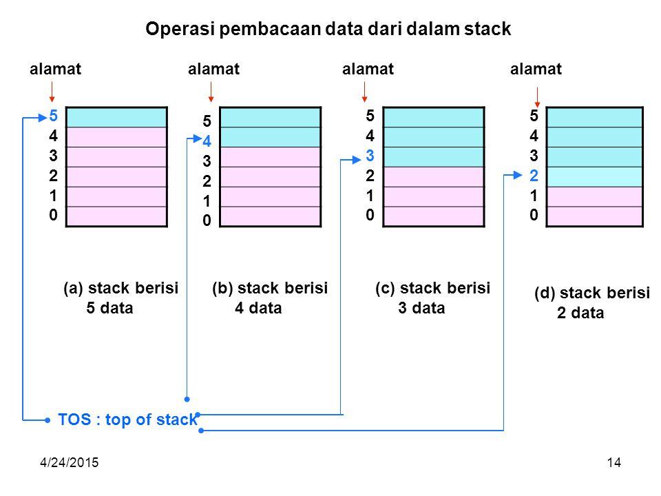 4/24/201514 (b) stack berisi 4 data (c) stack berisi 3 data (a)stack berisi 5 data TOS : top of stack alamat 543210543210 Operasi pembacaan data dari dalam stack (d) stack berisi 2 data 543210543210 543210543210 543210543210