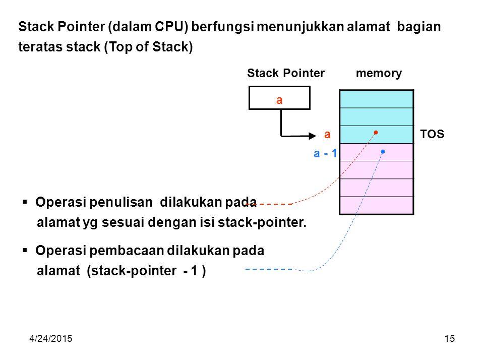 4/24/201515 a a Stack Pointer (dalam CPU) berfungsi menunjukkan alamat bagian teratas stack (Top of Stack) Stack Pointer TOS memory  Operasi penulisan dilakukan pada alamat yg sesuai dengan isi stack-pointer.