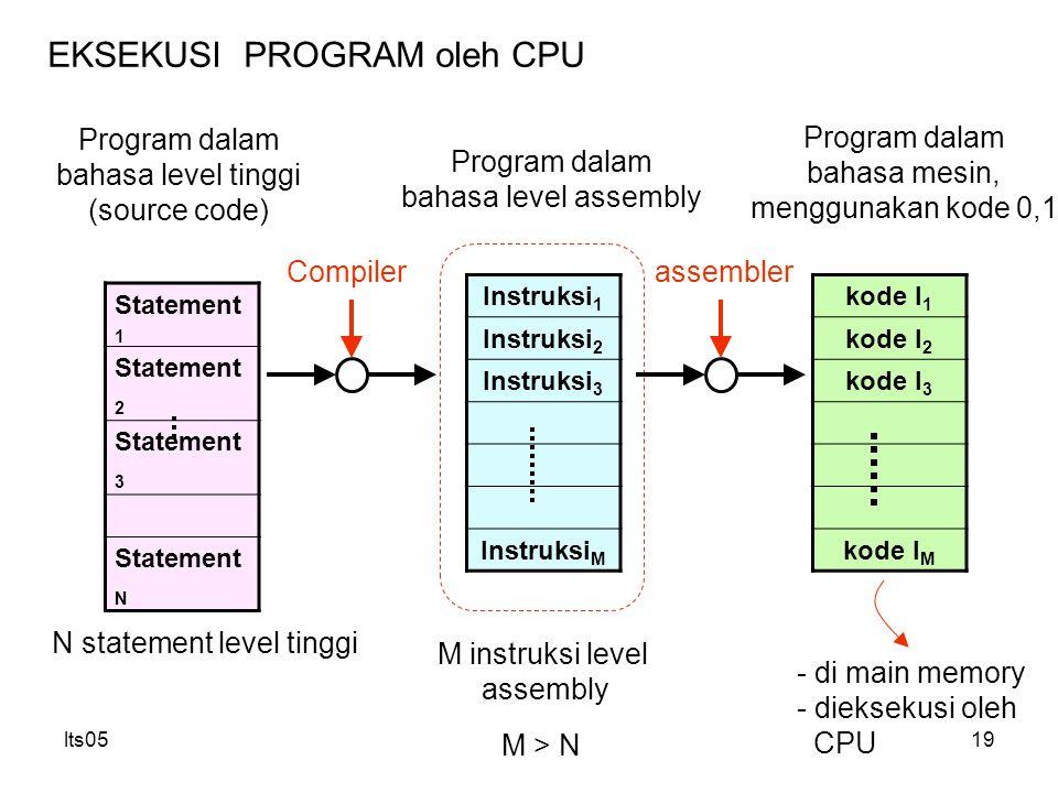 lts0519 EKSEKUSI PROGRAM oleh CPU Statement 1 Statement 2 Statement 3 Statement N Program dalam bahasa level tinggi (source code) Instruksi 1 Instruksi 2 Instruksi 3 Instruksi M Program dalam bahasa level assembly Compiler - di main memory - dieksekusi oleh CPU M > N N statement level tinggi M instruksi level assembly kode I 1 kode I 2 kode I 3 kode I M assembler Program dalam bahasa mesin, menggunakan kode 0,1