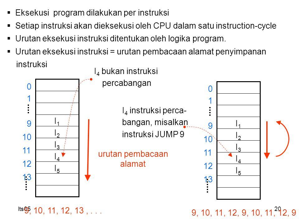 lts0520  Eksekusi program dilakukan per instruksi  Setiap instruksi akan dieksekusi oleh CPU dalam satu instruction-cycle  Urutan eksekusi instruksi ditentukan oleh logika program.