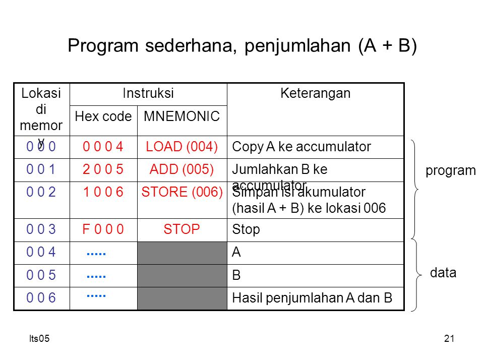 lts0521 Program sederhana, penjumlahan (A + B) MNEMONICHex code STOP STORE (006) ADD (005) LOAD (004) B0 0 5 Hasil penjumlahan A dan B0 0 6 A0 0 4 StopF 0 0 00 0 3 Simpan isi akumulator (hasil A + B) ke lokasi 006 1 0 0 60 0 2 Jumlahkan B ke accumulator 2 0 0 50 0 1 Copy A ke accumulator0 0 0 40 0 0 KeteranganInstruksiLokasi di memor y program data