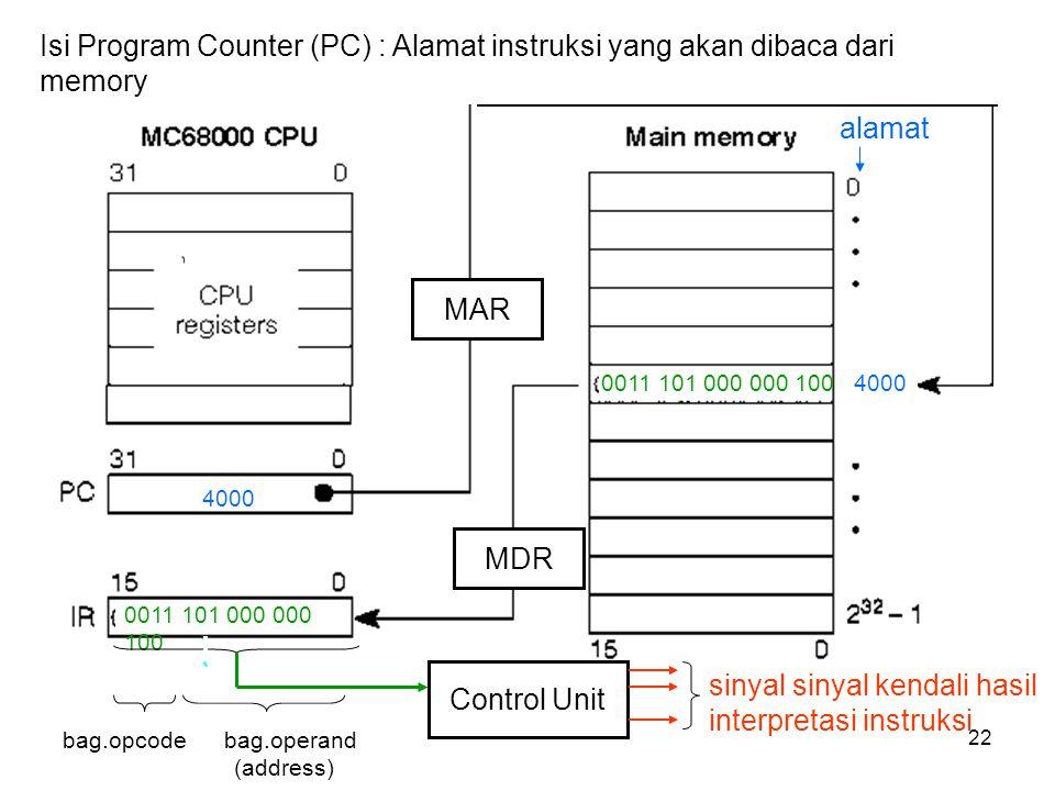 lts0522 Isi Program Counter (PC) : Alamat instruksi yang akan dibaca dari memory Control Unit sinyal sinyal kendali hasil interpretasi instruksi MAR MDR 4000 alamat 0011 101 000 000 100 bag.opcode bag.operand (address)