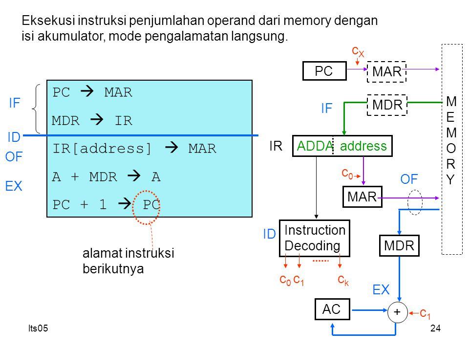 lts0524 PC  MAR MDR  IR IR[address]  MAR A + MDR  A PC + 1  PC Eksekusi instruksi penjumlahan operand dari memory dengan isi akumulator, mode pengalamatan langsung.