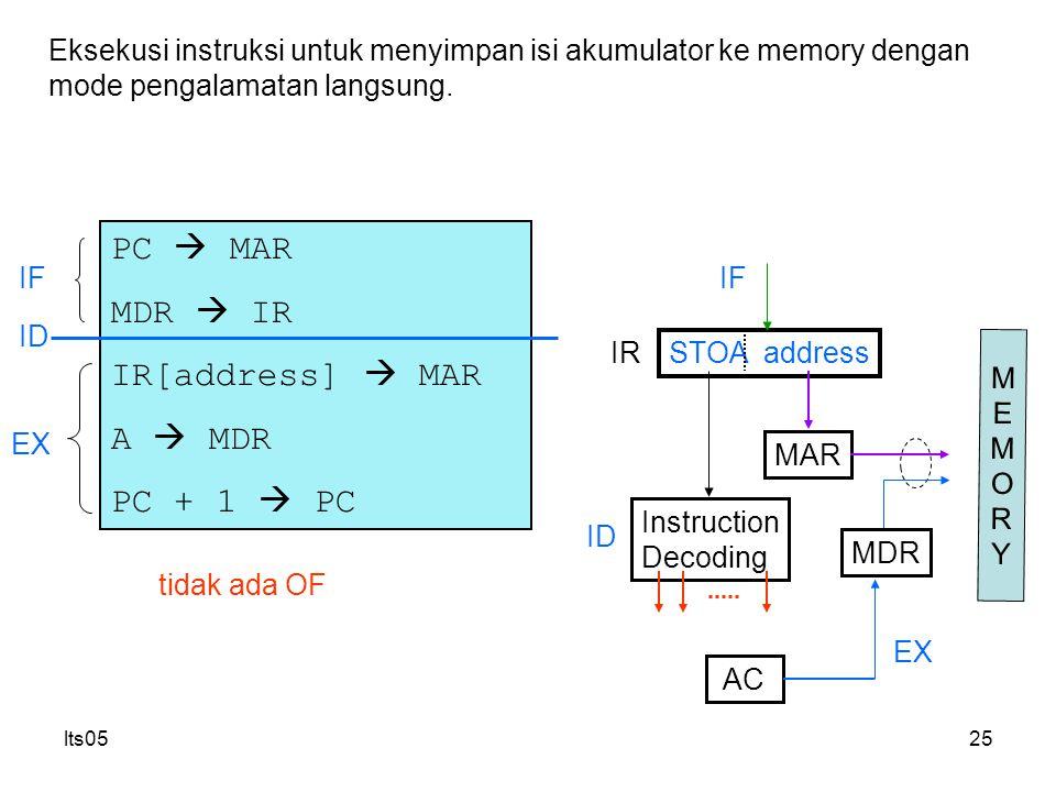 lts0525 PC  MAR MDR  IR IR[address]  MAR A  MDR PC + 1  PC Eksekusi instruksi untuk menyimpan isi akumulator ke memory dengan mode pengalamatan langsung.