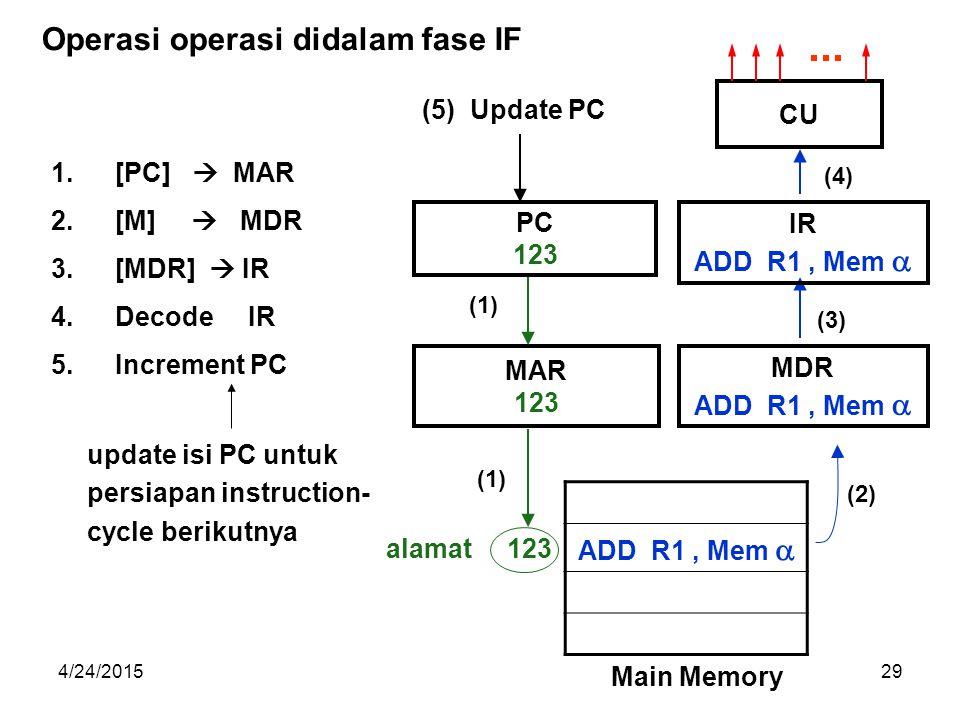 4/24/201529 1.[PC]  MAR 2.[M]  MDR 3.[MDR]  IR 4.Decode IR 5.Increment PC MAR 123 MDR ADD R1, Mem  PC 123 ADD R1, Mem  123 Main Memory alamat IR ADD R1, Mem  CU (1) (2) (3) (4) (5) Update PC update isi PC untuk persiapan instruction- cycle berikutnya Operasi operasi didalam fase IF