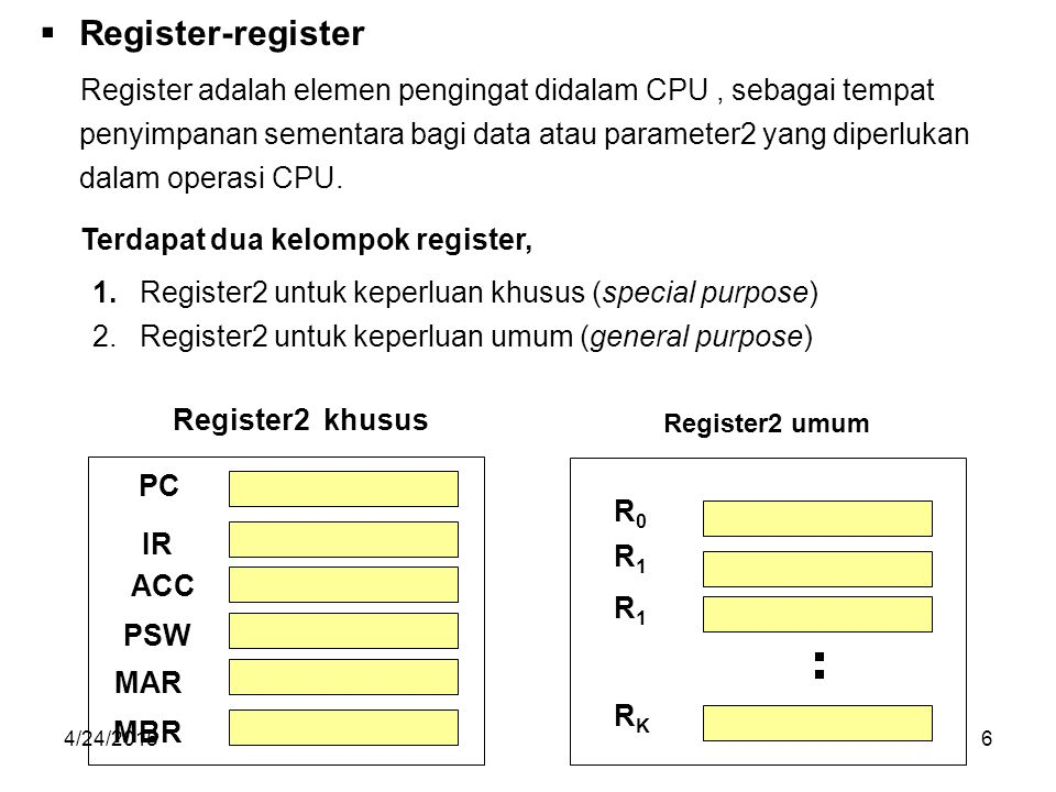4/24/20157 CU ALU Instruction Register Memory Adress Register Memory Data Register Program Counter Processor Status Word R0R0 R1R1 R2R2 R N-1 ke Bus Kendali ke Bus Datake Bus Alamat ke komponen internal CPU CPU Clock Bus Data internal CPU