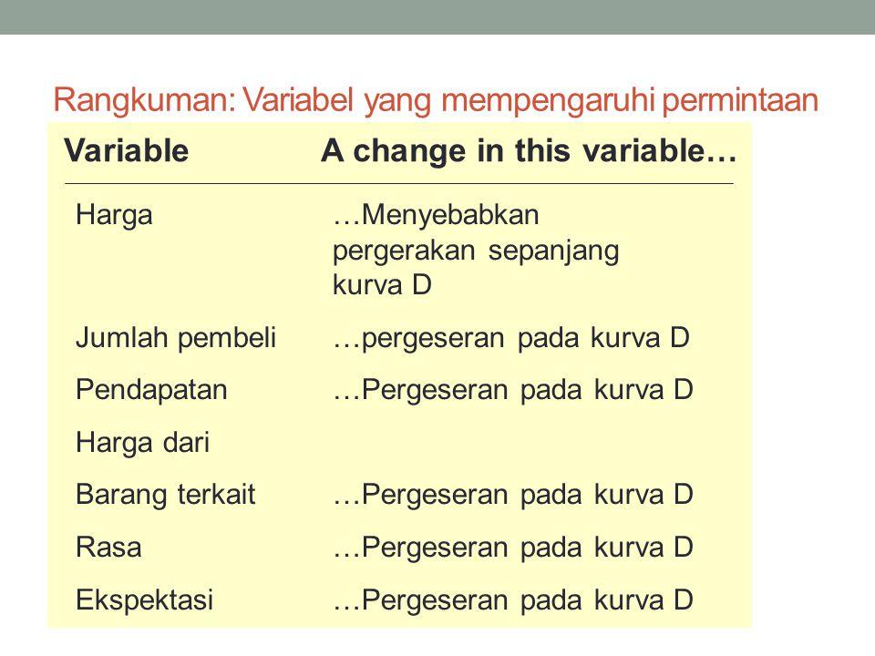 Rangkuman: Variabel yang mempengaruhi permintaan VariableA change in this variable… Harga…Menyebabkan pergerakan sepanjang kurva D Jumlah pembeli…pergeseran pada kurva D Pendapatan…Pergeseran pada kurva D Harga dari Barang terkait…Pergeseran pada kurva D Rasa…Pergeseran pada kurva D Ekspektasi…Pergeseran pada kurva D