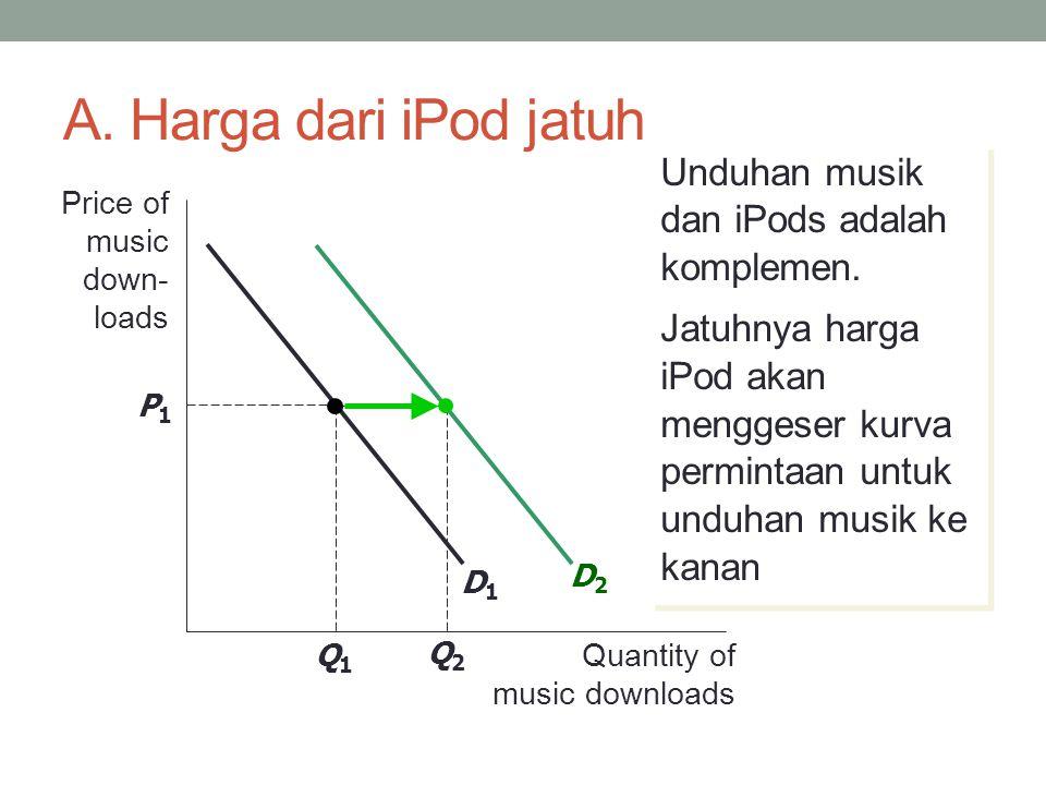 A. Harga dari iPod jatuh Q2Q2 Price of music down- loads Quantity of music downloads D1D1 D2D2 P1P1 Q1Q1 Unduhan musik dan iPods adalah komplemen. Jat