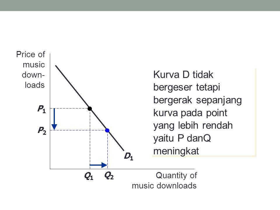 Kurva D tidak bergeser tetapi bergerak sepanjang kurva pada point yang lebih rendah yaitu P danQ meningkat Price of music down- loads Quantity of music downloads D1D1 P1P1 Q1Q1 Q2Q2 P2P2