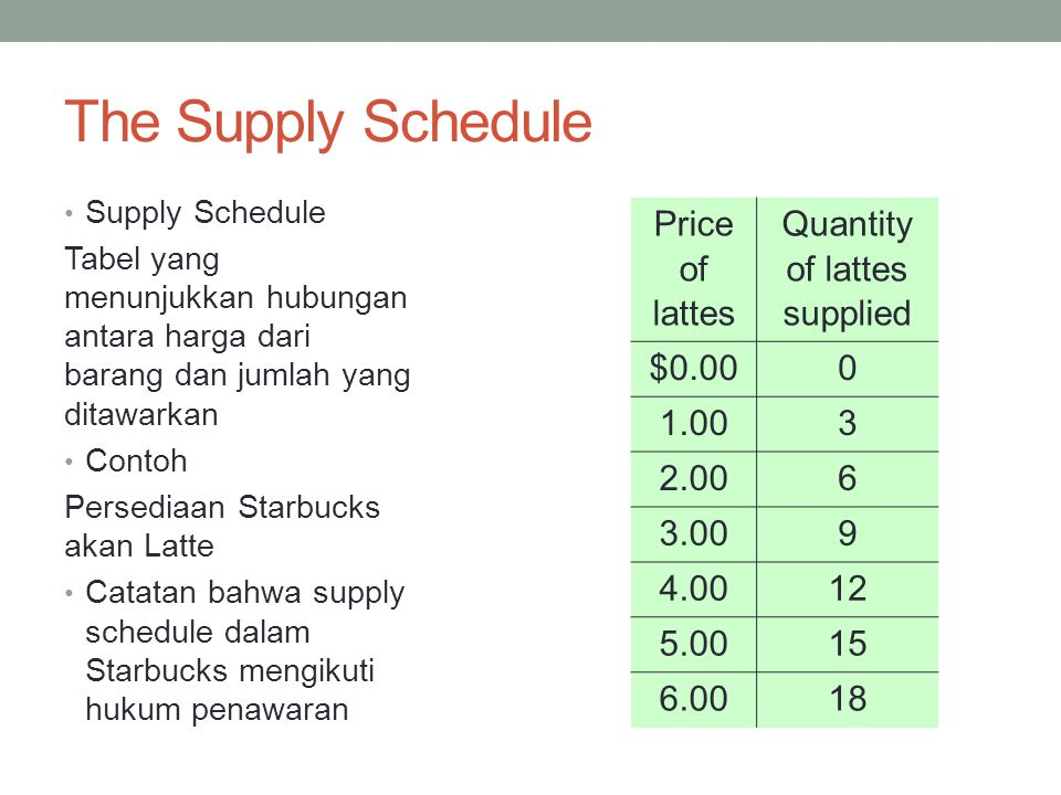 Starbuck's Sipply Schedule & Curve P Q Price of lattes Quantity of lattes supplied $0.000 1.003 2.006 3.009 4.0012 5.0015 6.0018