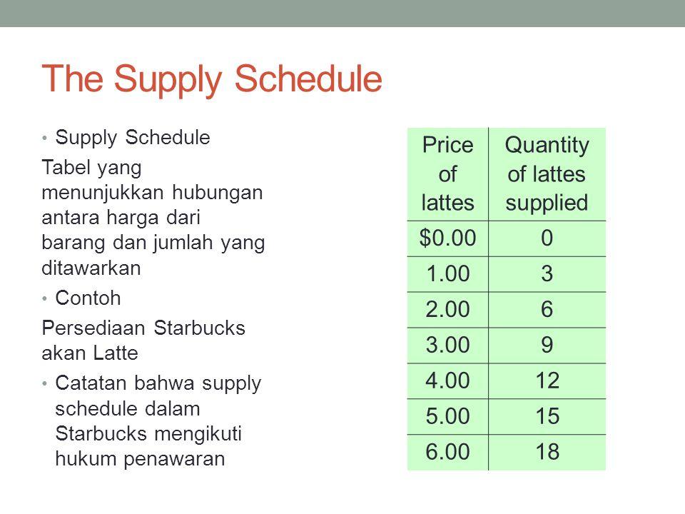The Supply Schedule Supply Schedule Tabel yang menunjukkan hubungan antara harga dari barang dan jumlah yang ditawarkan Contoh Persediaan Starbucks akan Latte Catatan bahwa supply schedule dalam Starbucks mengikuti hukum penawaran Price of lattes Quantity of lattes supplied $0.000 1.003 2.006 3.009 4.0012 5.0015 6.0018